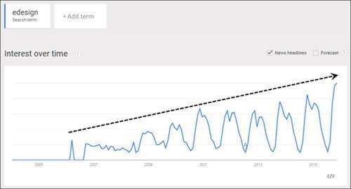 خدمات طراحی و دکوراسیون داخلی آنلاین