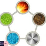 رنگهای عناصر فنگ شویی کدامند؟