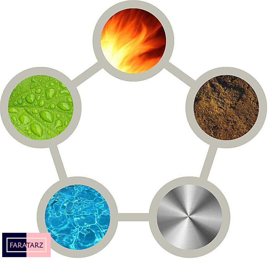 رنگ ها در عناصر فنگ شویی